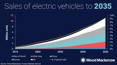 Everyone Is Revising Their Electric Vehicle Forecasts Upward—Except Automakers