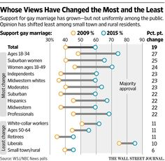 Public's Shift on Same-Sex Marriage Was Swift, Broad http://on.wsj.com/1LCYop7  via @WSJ