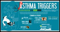 Asthma is a chronic condition that affects 26 million Americans. There is currently no cure for asthma. Despite this people who suffer from asthma can contr Allergy Asthma, Asthma Symptoms, Asthma Relief, Health Tips, Health Care, Kids Health, Health Facts, Natural Asthma Remedies, Allergies