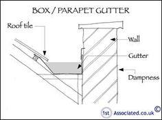 Box/ Parapet Gutter