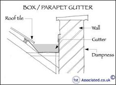 Concealed Gutter Details Google Search Architectural