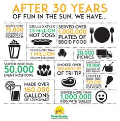 Company anniversary infographic #foodstats #infographic #catering