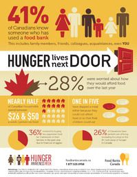 "Food insecurity is an issue most commonly associated with developing countries, when in fact many Canadians battle hunger on a day-to-day basis. Although Canada is one the wealthiest countries in the world, 9% or 2.7 million Canadians are considered ""food insecure""(Canadian Community Health Survey, 2004). As this infographic shows: Today, one-in-five Canadians skip meals to make ends meet."