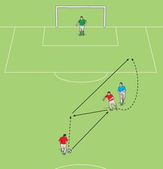 Set and go is a movement used by a centre-forward to enable him to shake off a defender and make space to get a shot away. Football Passing Drills, Soccer Warm Up Drills, Soccer Shooting Drills, Football Coaching Drills, Soccer Warm Ups, Soccer Training Drills, Soccer Workouts, Soccer Practice, Soccer Skills