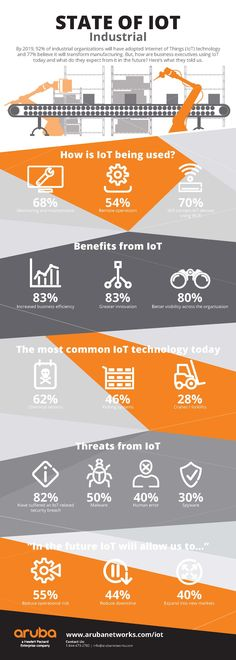 To help you better understand where we are with the adoption of the industrial internet of things and where we're going, check out this infographic from Aruba. Data Science, Computer Science, Science And Technology, Technology Design, Machine Learning Deep Learning, 4 Industrial Revolutions, Fourth Industrial Revolution, Data Analytics, Information Technology