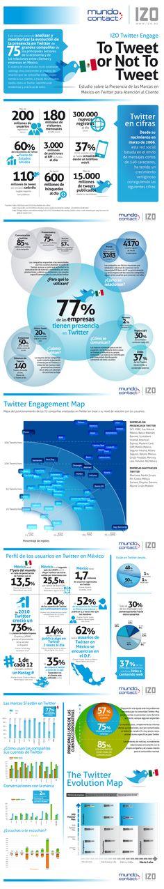 Datos de Twitter en México #infografia