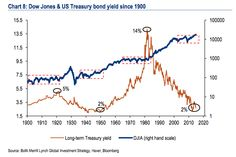 Dow Jones and US Treasury Yields since 1900