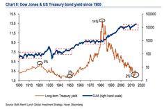 Dow Jones and US Treasury Yields since 1900