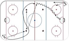 """S"" Warm-up ice hockey drill diagram and animation. Hockey Coach, Hockey Mom, Ice Hockey, Hockey Stuff, Hockey Drills, Hockey Players, Hockey Training, Pittsburgh Penguins Hockey, Toronto Maple Leafs"