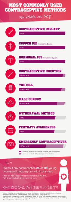 How well does birth control work?