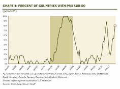 80% Of The World's Industrial Activity Is Now Contracting | ZeroHedge