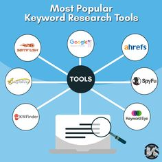 Using the right SEO tools can save you a lot of valuable time when it comes to keyword research. .Google keyword Planner .Ahrefs .Semrush .LongTailPro .SpyFu .KwFinder .Keyword Eye #SEO #SearchEngineOptimization #keywordresearch #Tools #searchenginemarketing #DigitalMarketing Seo Services Company, Best Seo Services, Inbound Marketing, Online Marketing, Digital Marketing, Seo Optimization, Search Engine Optimization, Seo Professional, Keyword Planner