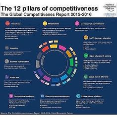 12 pillars of competitiveness Source: weform.org #global #economy #goals #productivity #economic #market #growth #societal #goals #benefits #innovation #policymaking #benefits #civil #innovations #competitiveness #adaptable #relevant #talent #resilience #flexibility #strengths #weakness #opportunities #threat #stakeholder #assessment
