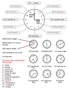 Learn to tell the time in English using video and pictures. A great free lesson to help who are learning to tell the time in English - learning basic English Learn English Grammar, English Phrases, English Language Learning, English Writing, English Study, English Words, English Lessons, Learning Spanish, Teaching English