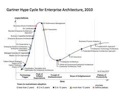 Gartner Enterpise Architecture Hype Cycle 2010