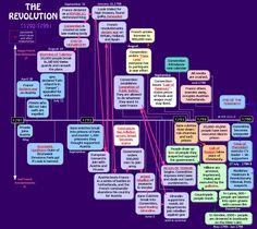 French Revolution Timeline | relay-of-revolutions - Revolution and Terror, 1784-1794