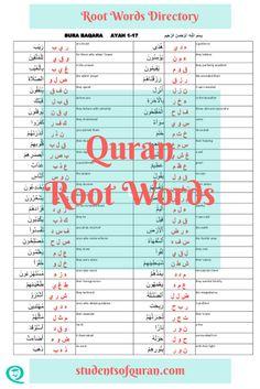 Access the Quran Root Words Directory for the Students of Quran seeking knowledge. Arabic Verbs, Quran Arabic, Islam Quran, La Ilaha Illallah, Learn Arabic Online, Learn Arabic Alphabet, Wisdom Books, Arabic Lessons, Islam For Kids