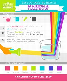 Saturday Science: Make a Rainbow - Children's Museum Science Projects For Kids, Science Activities For Kids, Preschool Science, Girl Scout Troop, Brownie Girl Scouts, Science Experiments Kids, Science Fair, Science Museum, Wow Journey