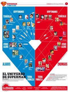 El Universo Superman #infografia #infographic