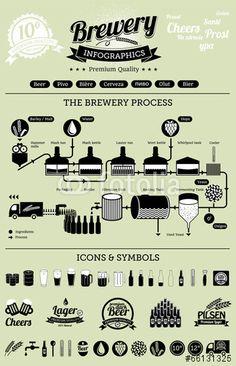 Comp image beer process