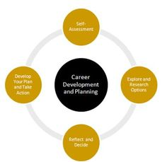 Purdue Career Development and Planning model