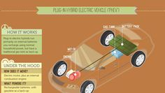 Infographic - Green Cars