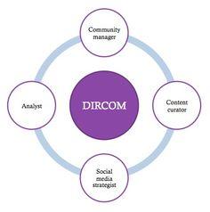 Saber dónde hay que estar, cómo hay que estar, qué contamos y qué percepción generamos.    DIRCOM: La combinación de un estratega online, jefe de una comunidad, jefe de un contenido de calidad y analista con alto control de herramientas de medición. Social Media Strategist, Media Web, Community Manager, Control, Insight, Marketing, Boss, Community, Tools