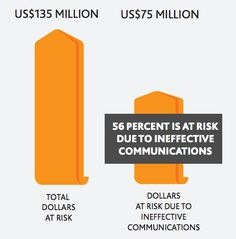 Dollars at risk due to ineffective communication