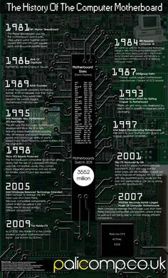 The History of the Computer Motherboard [INFOGRAPHIC] #computer #motherboard