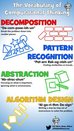 Computational thinking is full of tricky words! Use this poster to support student literacy and phonetic pronunciation of the four key elements: Decomposition, Pattern Recognition, Abstraction and Algorithm Design #computationalThinking #edTech