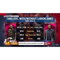 The Cavs with LeBron on the floor vs without him on the floor. #dhtk #repre23nt #donthatetheking http://ift.tt/2lDvhIz