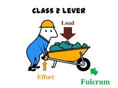Resultado de imagen para type of levers