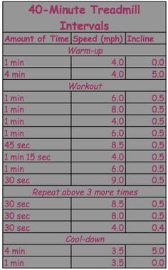 40 min treadmill interval- this looks like it would make running on the treadmill more fun..I get so bored with the same speed