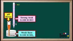 BCLN - Strong Acid-Weak Base Titration Curves - Chemistry