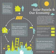 Solar Panels and our Economy