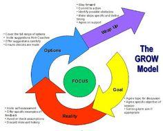GROW - Love this coaching model