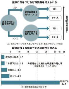 保険料に「健康体割引」 条件クリアで3割安も :Money&Investment :コラム :マネー :日本経済新聞
