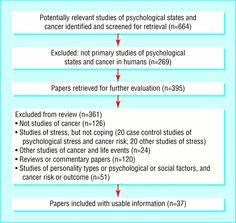 Influence of psychological coping on survival and recurrence in people with cancer: systematic review. Mark Petticrew, associate director, Ruth Bell, lecturer, Duncan Hunter, assistant professor. (Published 09 November 2002)