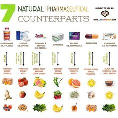 This is a great little chart to help heal yourself naturally rather than using toxic pharmaceuticals.…