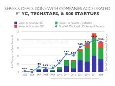 ycombinator-techstars-500-startups-series-a-rate