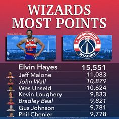 Washington Wizards Points Scored Leaders, the leader being Elvin Hayes with 15,551 points. Other players on this leaderboard are; Jeff Malone, John Wall, Wes Unseld, Kevin Loughery, Bradley Beal, Gus Johnson & Phil Chenier Gus Johnson, Frank Johnson, Manute Bol, Basketball Stats, Kevin Porter, Gilbert Arenas, Bradley Beal, Wilt Chamberlain