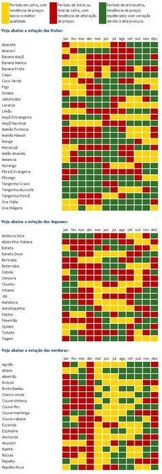 Tabela de frutas, legumes e verduras da estação