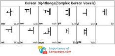 Learn Korean Alphabet is known as Hangul. Learn Korean Language Alphabet using a Korean Alphabet Chart, Letters, Tables - Korean Alphabet in English Learn Basic Korean Language, Korean Language Course, Korean Words Learning, Learn Another Language, Korean Language Learning, Korean Alphabet Letters, Learn Korean Alphabet, Korean Verbs, Korean Phrases