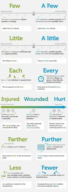 "The differences among the words.  They may sound similar but just try to look at this infographic to see the specific meaning, usage, and difference of the words such as ""Few and A Few,"" ""Little and A Litte,"" ""Each and Every,"" ""Injured, Wounded, and Hurt,"" ""Farther and Further,"" and ""Less and Fewer.""   Please subscribe and like our channel for some English lessons and interesting videos of our school and students.  YouTube Channel:  https://www.youtube.com/channel/UC4pb0KE2bwzfhzd9NAm_Jcg Improve English Grammar, English Phrases, English Writing, English Study, English Words, English Vocabulary, English Lessons, Teaching English, English Grammar Worksheets"