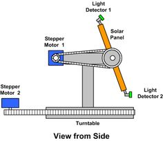 How to Make a Control System for a Sun Tracking Solar Panel Renewable Energy, Solar Energy, Solar Power, Solar Panel Kits, Solar Panels, Home Wind Generator, Alternative Energie, Solar Tracker, Off Grid Solar