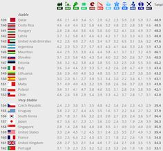 """En la clasificación del #FragileStatesIndex, """"Índice de Estados Frágiles"""", del #FundForPeace, Fondo para la Paz; #España se encuentra en la posición 150, en el nivel """"estable"""". En la foto se pueden ver todas nuestras diferentes puntuaciones. Puedes leer la información completa aquí: http://ffp.statesindex.org/rankings-2014"""
