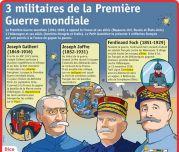 3 militaires de la Première Guerre mondiale - Le Petit Quotidien, le seul site d'information quotidienne pour les 6 - 10 ans !