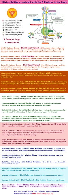Deities associated with the 7 Chakras in the body Divine deities at a glance.