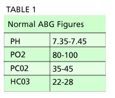 Typical Normal Ranges for Arterial Blood Gas Values in Adults ( although various laboratories may employ different ranges): pH 7.35-7.45, PaO2 80-100 mm Hg, PaCO2 35-45 mm Hg, HCO3− 22-28 mEq/L, SaO2 95-100%