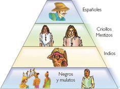 De forma más general la sociedad colonial o virreinal estuvo organizada de esta forma